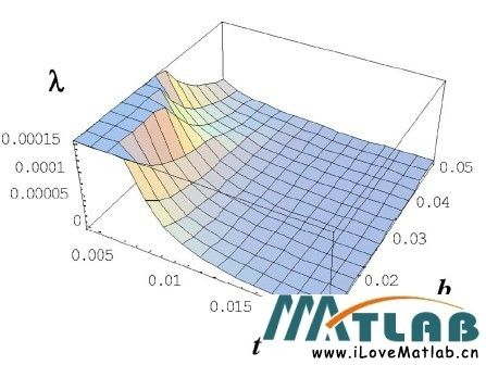 MATLAB矩阵特征值画图