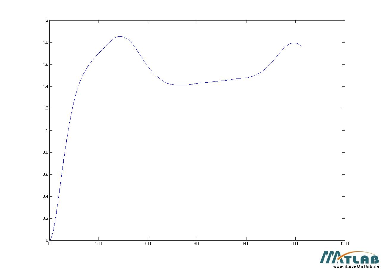 低频信号滤波后的波形为什么是这个样子