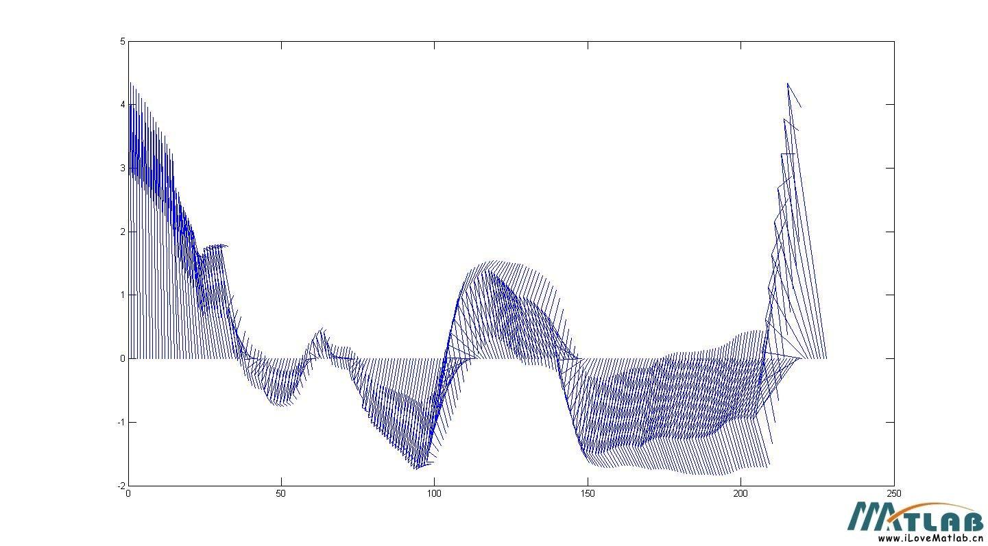 matlab用quiver函数画矢量图