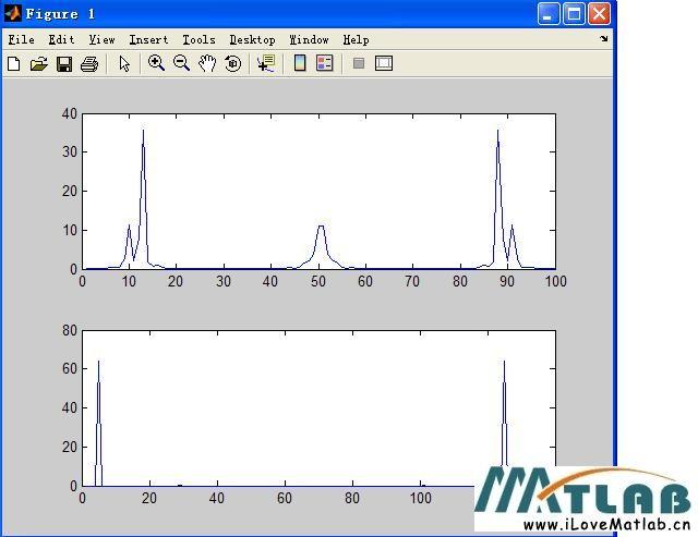 正弦信号离散傅里叶变换用fft和公式出来的图不同,求高..