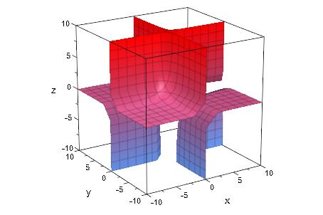 matlab绘制3d隐函数曲面的方法总结