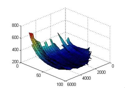 关于matlab三维图坐标轴原点位置的问题