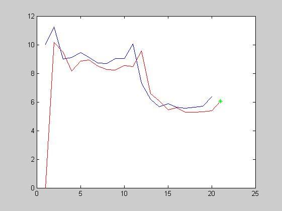 如何用ar模型预测时间序列?