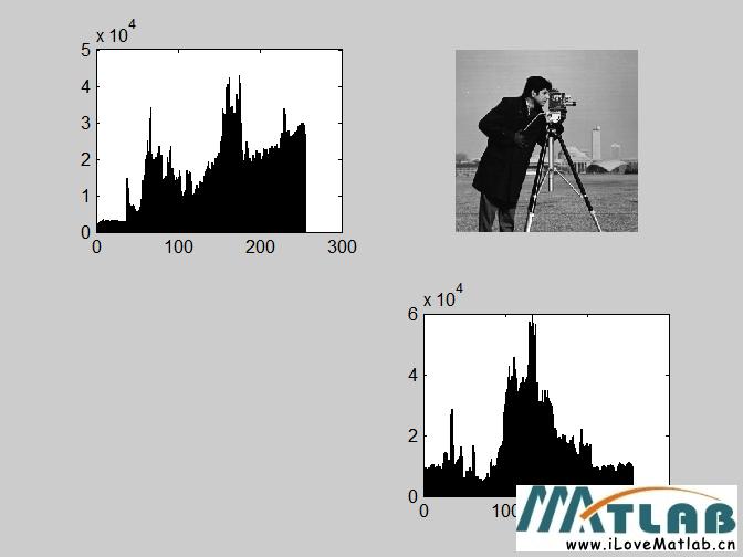 matlab中画直方图大全图片_matlab中景观设计师是做什么图片