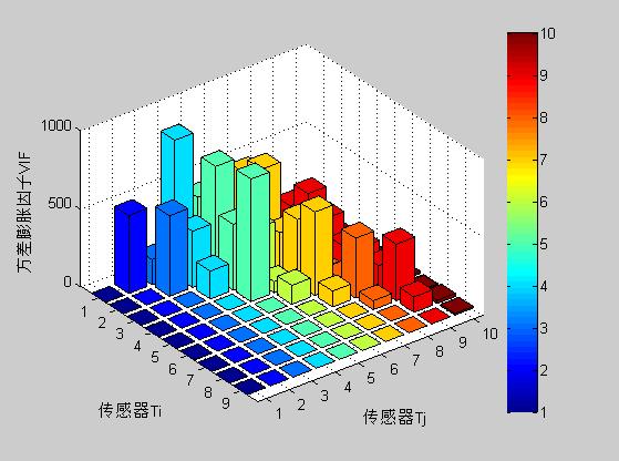 matlab三维柱状图