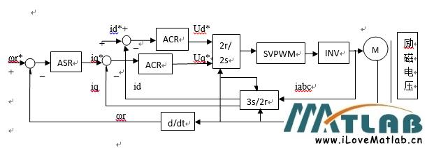 simulink-电励磁同步电机矢量控制系统