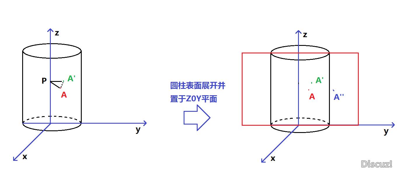 用透视变换将圆柱曲面正视图展开图片