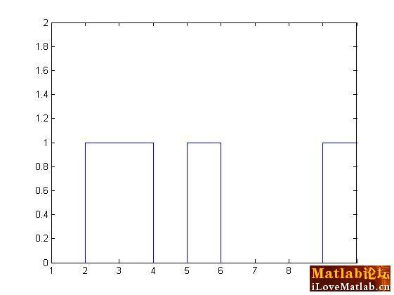 matlab画方波图 – matlab中文论坛