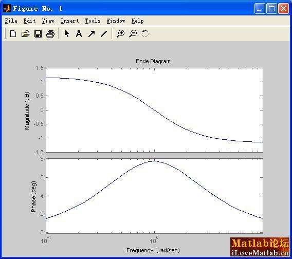 tool设计的滤波器的伯德图怎么看不明白?