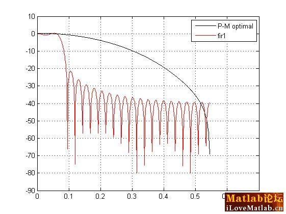 第一是:低通滤波器的等效带宽