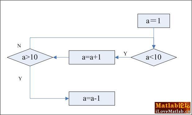 1.不超过10表示a可以等于10,于是应把循环条件改为a<=10。 2.对于LZ提供的两种算法,我认为既然a都是从1开始的,第二个算法比较节省时间和空间,个人推荐方案2. 3.LZ的第一个程序中a>10的约束条件是永远都用不到的。因为只有当a=11时才能用到它,而此时它的上一句(即a=a+1)中第二个a=10,再往上一行看,它根本不满足a<10的条件。 4.